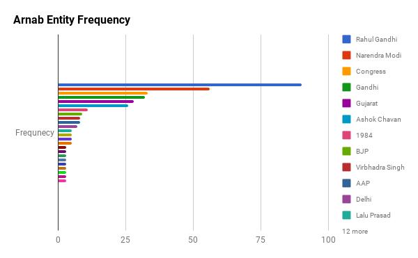 Arnab's Entity Stats