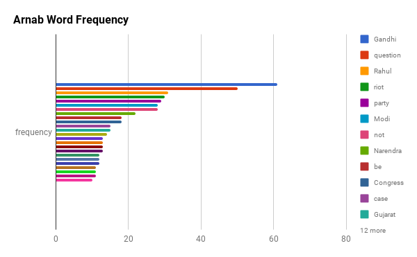 Arnab's Word Frequency