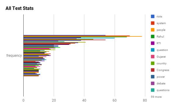 All word statistics