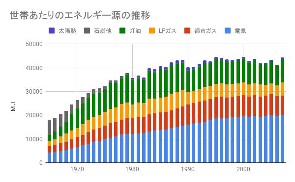 世帯あたりのエネルギー源推移
