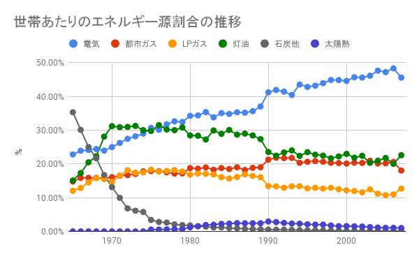 エネルギー割合の推移