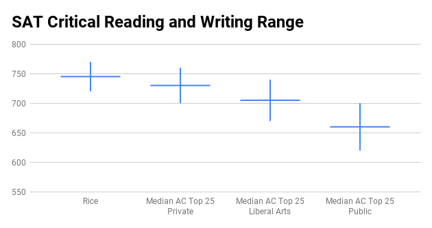 Rice University SAT score range