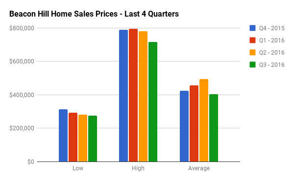 Quarterly Home Sales Stats for Beacon Hill