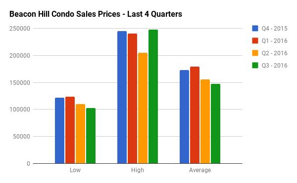 Quarterly Condo Sales Stats for Beacon Hill