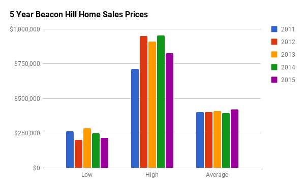 Historical Home Sales Stats for Beacon Hill