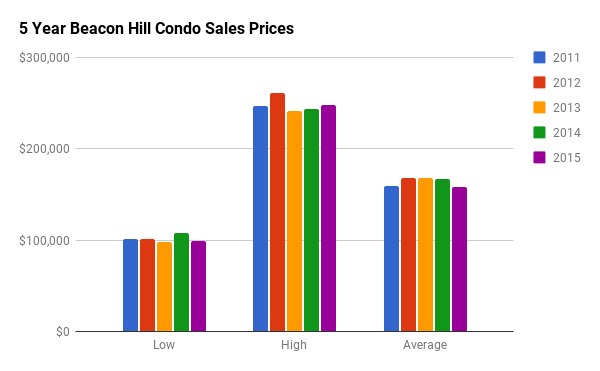Historical Condo Sales Stats for Beacon Hill