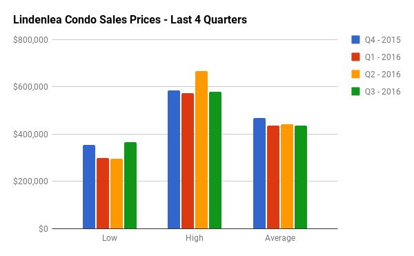 Quarterly Condo Sales Stats for Lindenlea