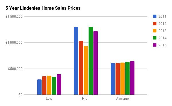 Historical Home Sales Stats for Lindenlea