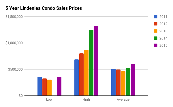 Historical Condo Sales Stats for Lindenlea