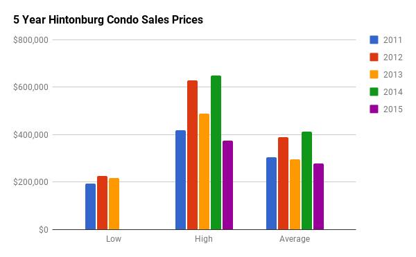 Historical Condo Sales Stats for Hintonburg