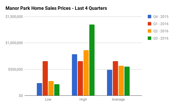 Quarterly Home Sales Stats for Manor Park