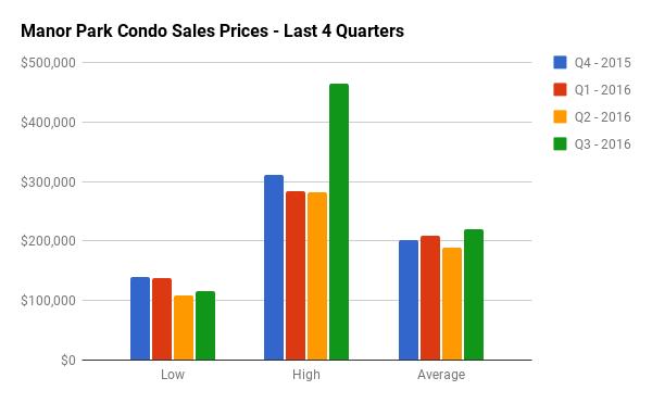 Quarterly Condo Sales Stats for Manor Park