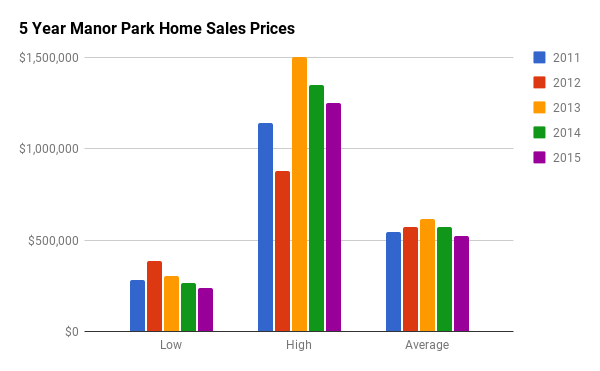 Historical Home Sales Stats for Manor Park