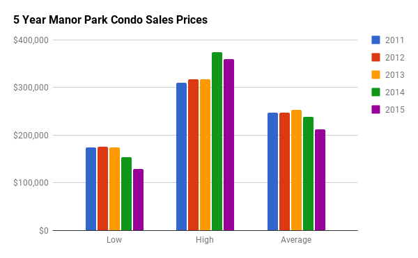 Historical Condo Sales Stats for Manor Park