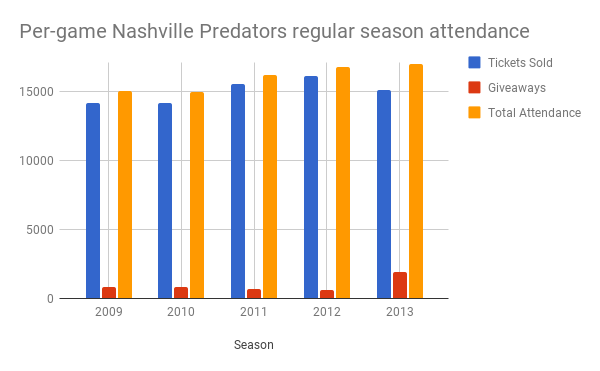 nashville predators paid attendance 2008-2013