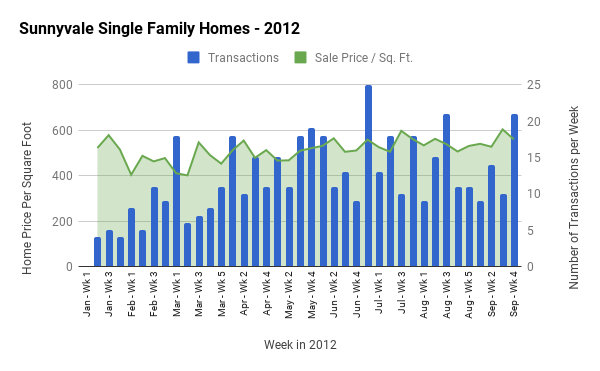 Price per Sq. Ft. and Tranactions per Week
