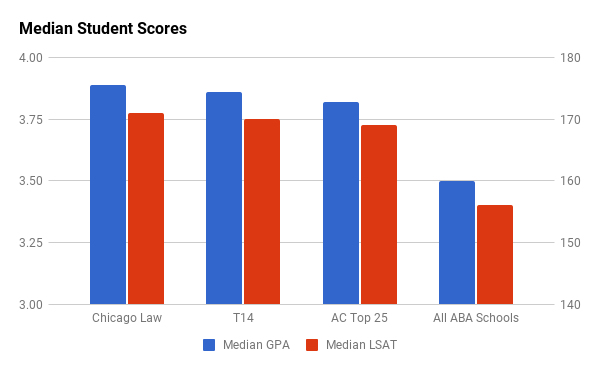 University of Chicago Law School median GPA and LSAT