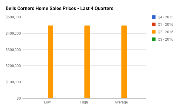 Quarterly Home Sales Stats for Bells Corners