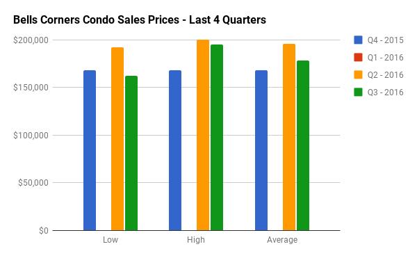Quarterly Condo Sales Stats for Bells Corners