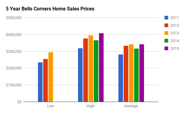 Historical Home Sales Stats for Bells Corners