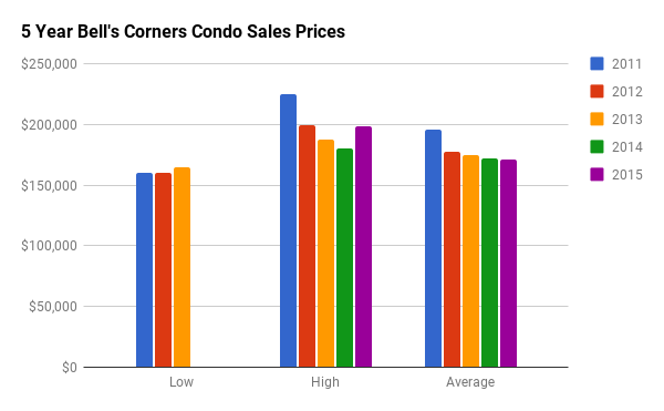 Historical Condo Sales Stats for Bells Corners