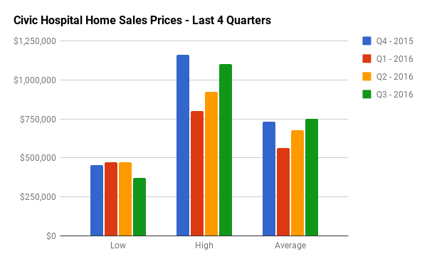Quarterly Home Sales Stats for Civic Hospital