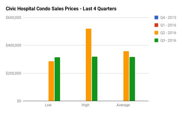 Quarterly Condo Sales Stats for Civic Hospital