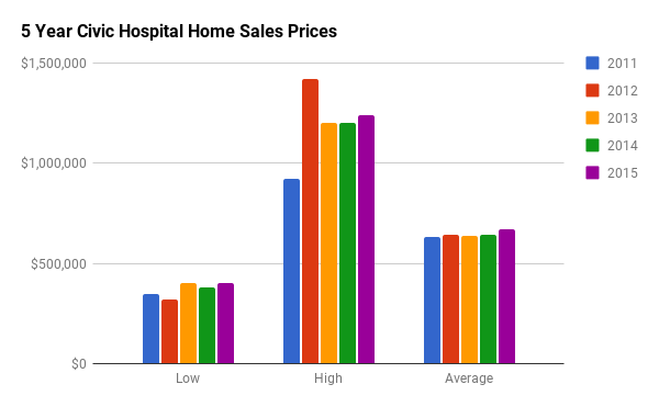 Historical Home Sales Stats for Civic Hospital