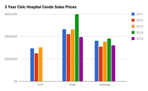Historical Condo Sales Stats for Civic Hospital