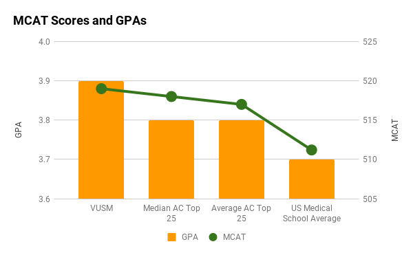 Vanderbilt average MCAT and GPA