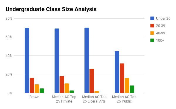Brown undergraduate class sizes