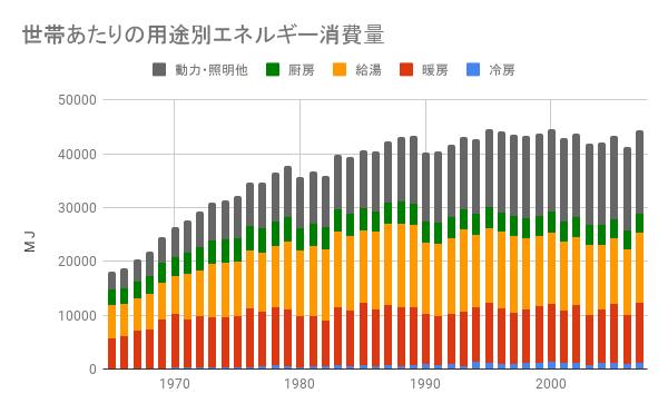世帯あたりの消費エネルギー