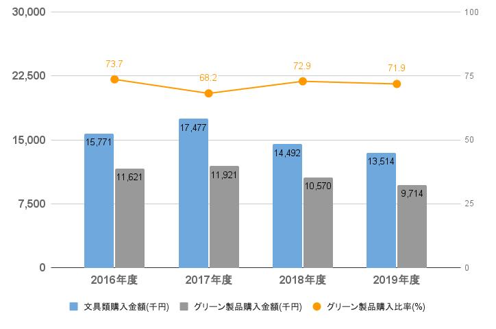 グリーン製品購入金額・購入比率(国内全社)