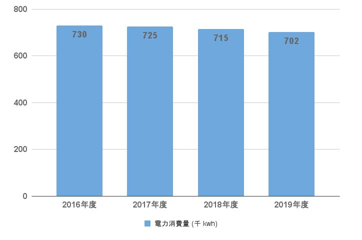 電力消費量(国内全社)