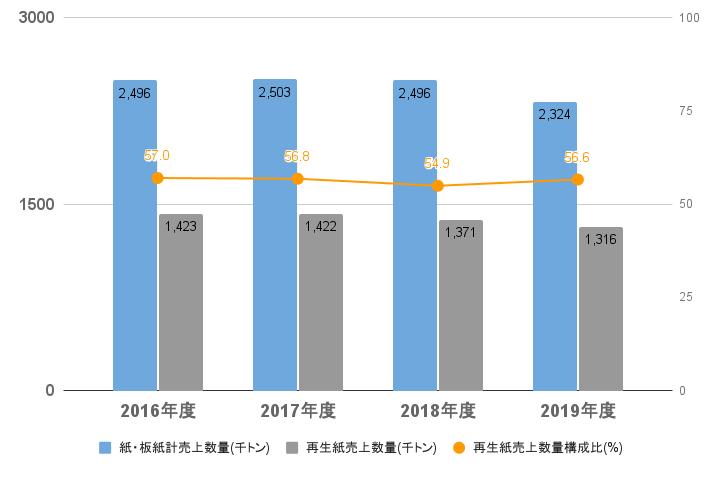 紙・板紙計売上及び再生紙売上数量(国内全社)