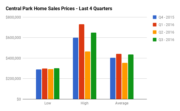Quarterly Home Sales Stats for Central Park