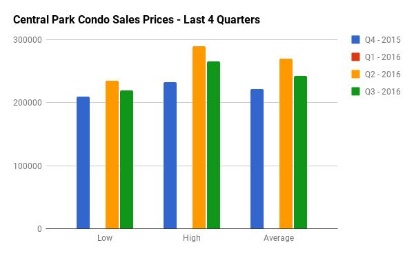 Quarterly Condo Sales Stats for Central Park