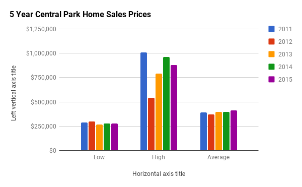 Historical Home Sales Stats for Central Park