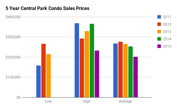 Historical Condo Sales Stats for Central Park