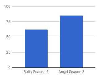 Buffy vs Angel