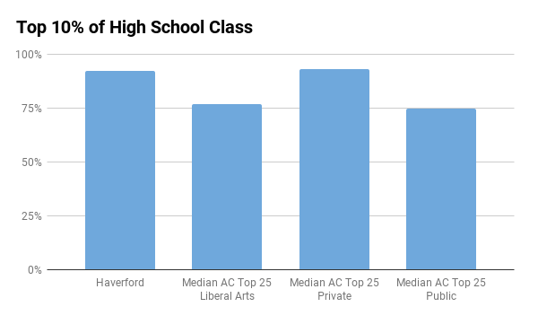 Haverford top 10% in high school
