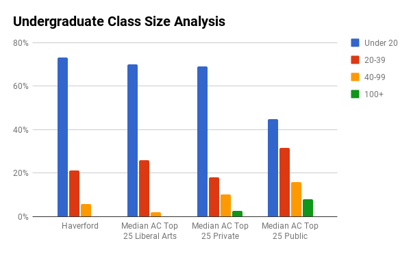 Haverford College undergraduate class sizes