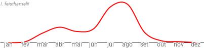 Período de voo de Iphiclides feisthamelii em Portugal