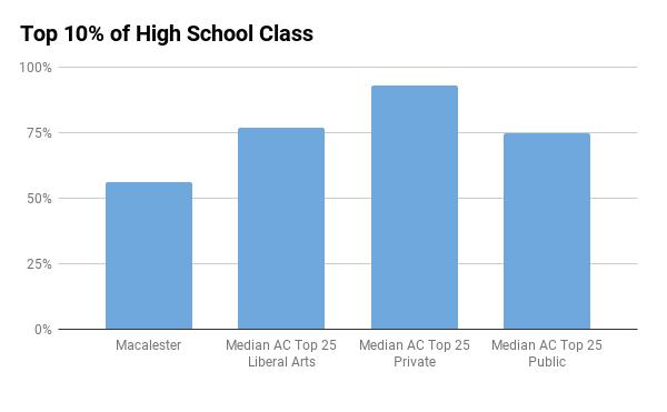 Macalester top 10% in high school