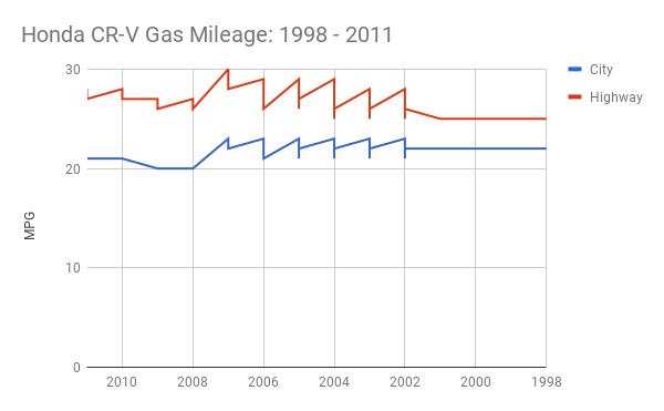Honda cr v gas mileage 1998 2013 for Honda cr v fuel economy