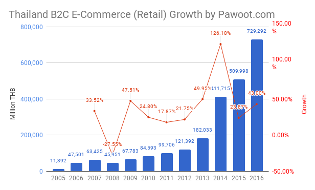 Thailand E-Commerce Retail Growth and Trend