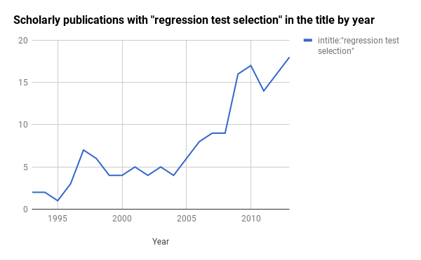 Regression test selection twenty years of publications from 1993 to 2013.