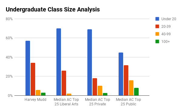 Harvey Mudd undergraduate class sizes