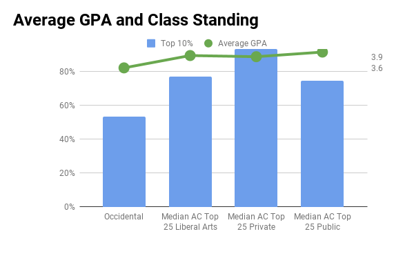 Occidental average GPA and top 10% in high school