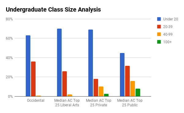 Occidental College undergraduate class sizes